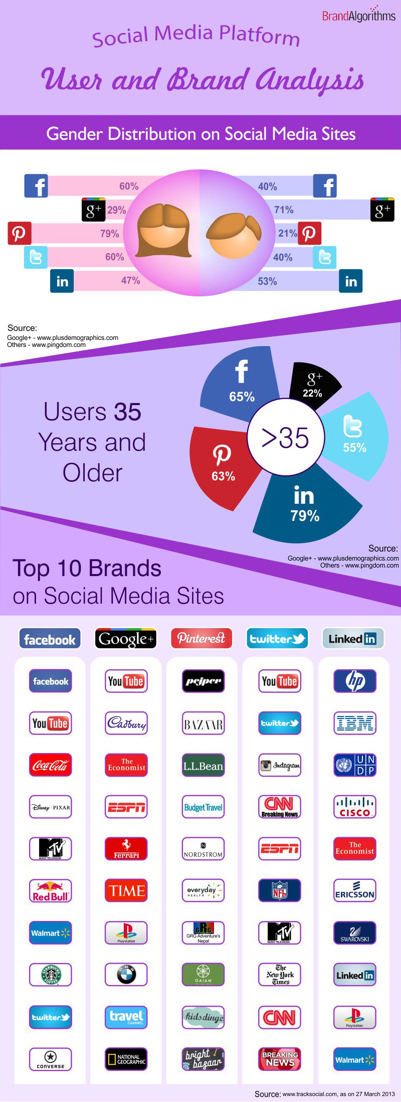 Social Media Platform - User and Brand Analysis